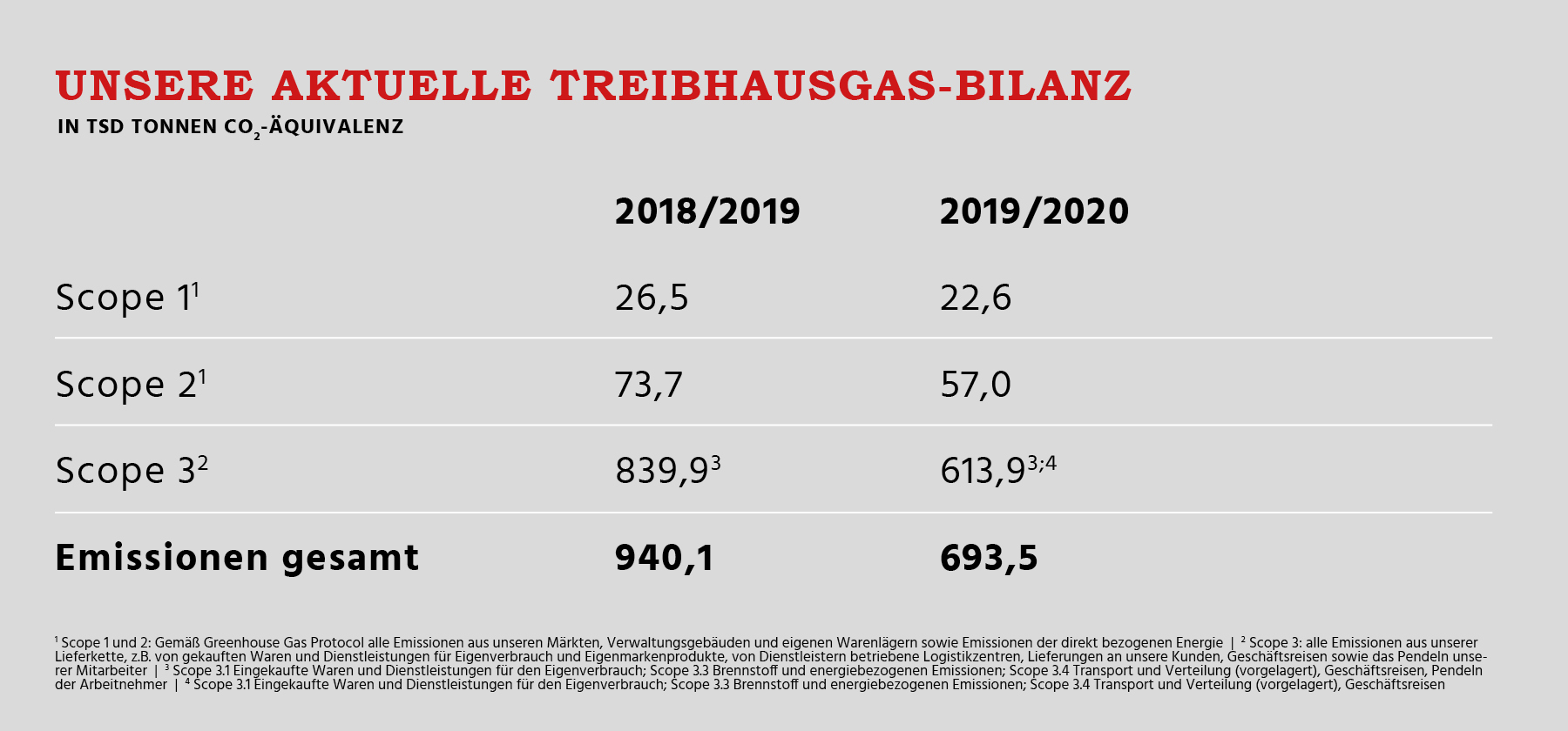 Aktuelle Treibhausgas-Bilanz
