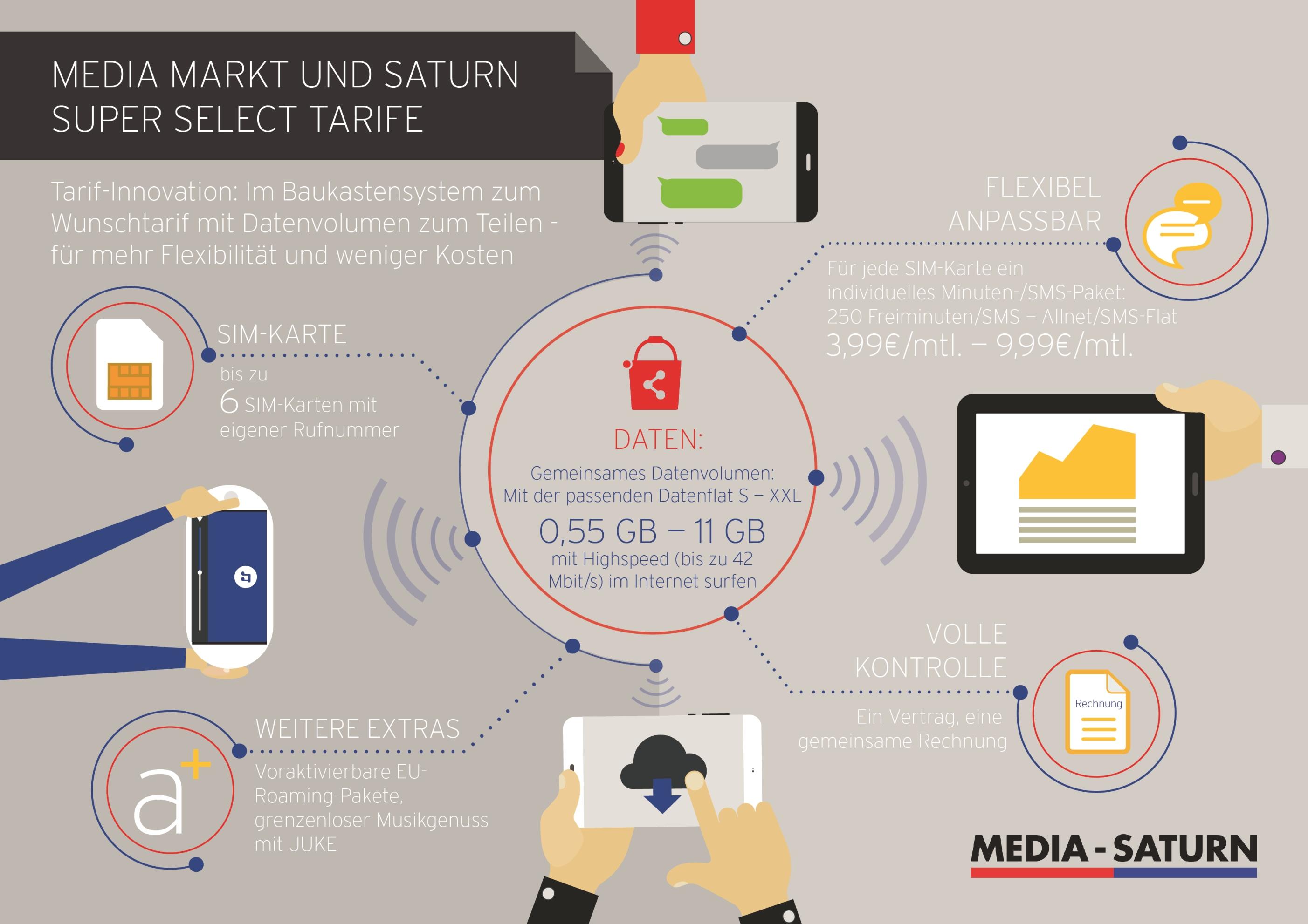 media saturn super select infografik mediamarktsaturn. Black Bedroom Furniture Sets. Home Design Ideas