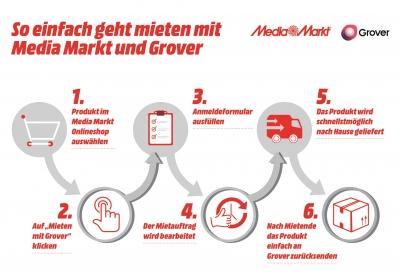 Infografik - Produkte mieten mit MediaMarkt und Grover