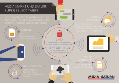 Infografik Media-Saturn Super Select-Tarife