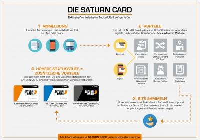 saturn belohnt technikfans mit der neuen saturn card mediamarktsaturn retail group. Black Bedroom Furniture Sets. Home Design Ideas