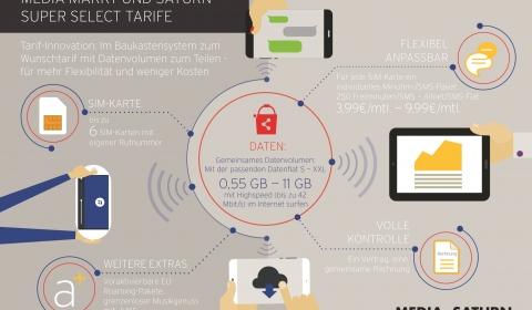 Infografik Media-Saturn Super Select-Tarife
